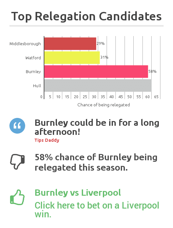 Burnley vs Liverpool predictions and previews