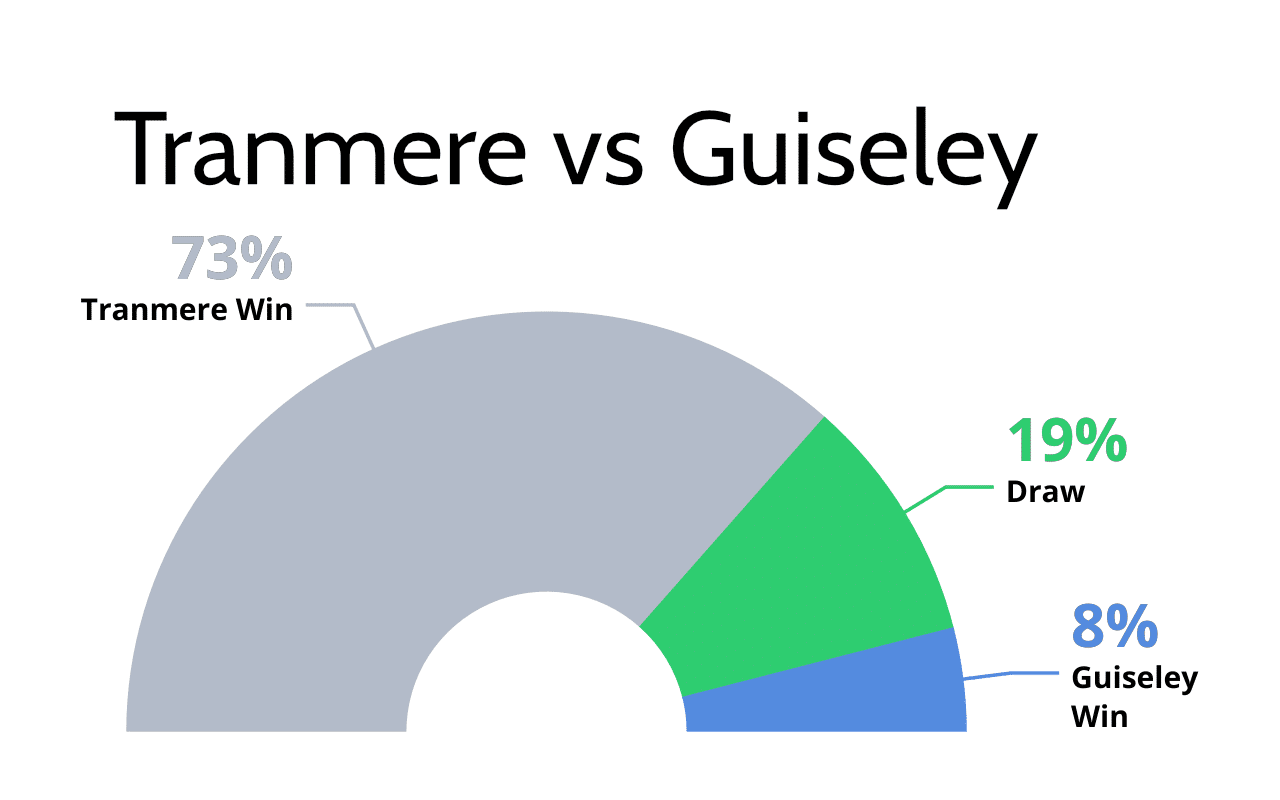 Tranmere vs Guiseley tips and football predictions