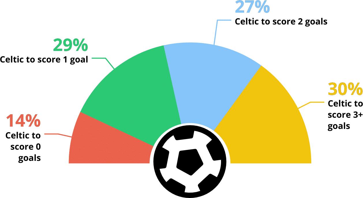 Celtic vs Rangers Predictions