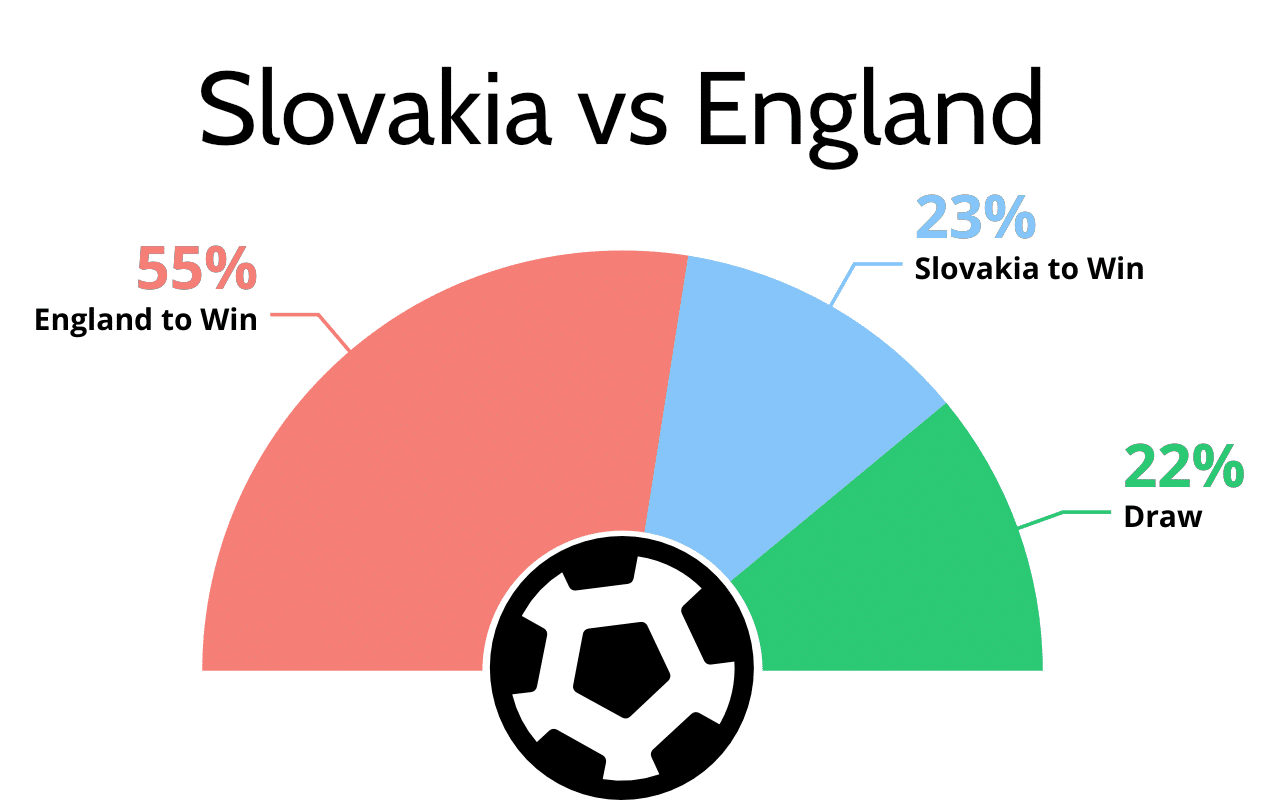 Slovakia vs England football tips and prediction